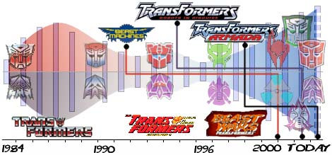 transformers toys releases per year